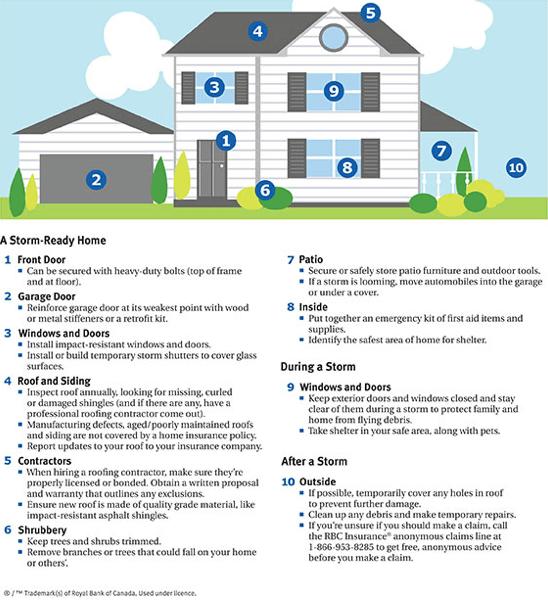 Property Damage Prevention